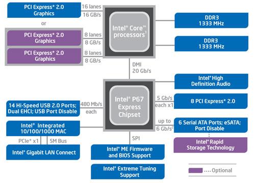 чипсет Intel P67