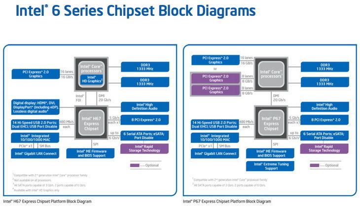 Intel возобновила поставки плат на базе P67 и H67 для сборщиков ПК Chipsets