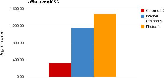 Бенчмарк JS Gamebench 0.3 (больше — лучше)