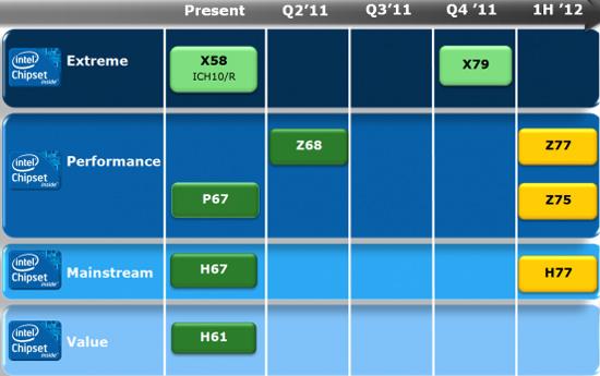 Чипсеты Intel Panther Point под процессоры Ivy Bridge получают имена