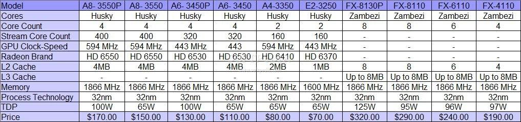 AMD Llano и Bulldozer