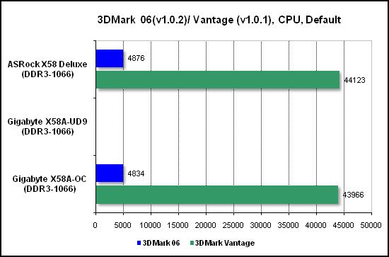 Тест производительности процессора 3DMark