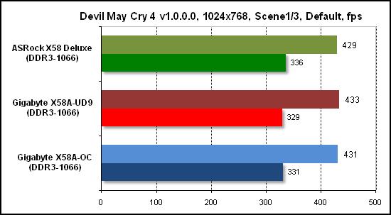 Тест производительности Devil May Cry