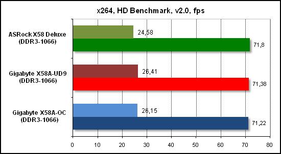 Тест производительности x268 HD