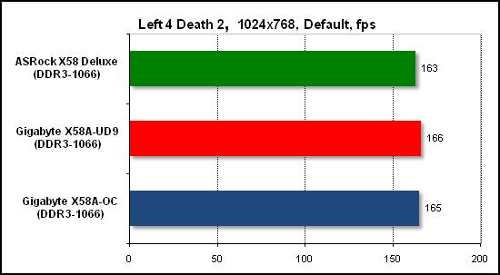 Тест производительности Left 4 Death 2