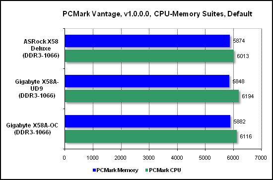 Тест производительности PCMark