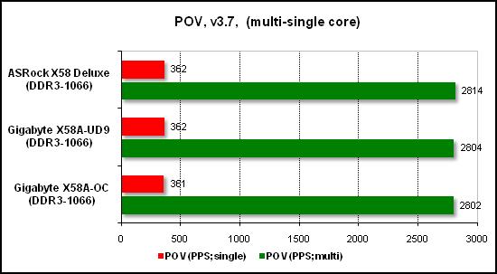 Тест производительности POV