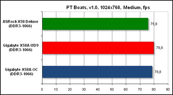 Тест производительности PTB