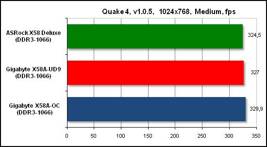 Тест производительности Quake 4