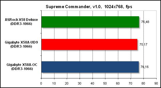 Тест производительности Supreme Commander