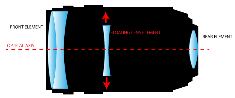 http://www.3dnews.ru/_imgdata/img/2011/06/26/613227/image-stabilized-lens-diagram.png