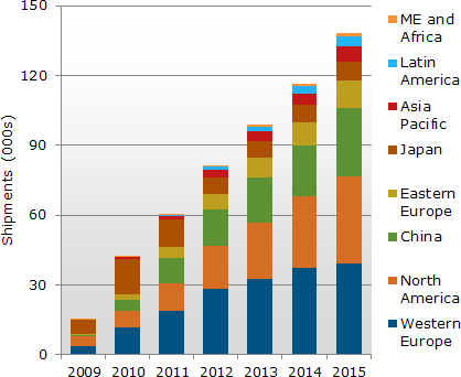 Аналитика роста поставок телевизоров