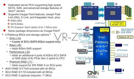 Чипсет X79 для Sandy Bridge-E, известный как Patsburg-X, будет поддерживать PCI Express 3.0