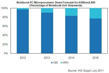 Прогнозы по доле рынка ARM-ноутбуков