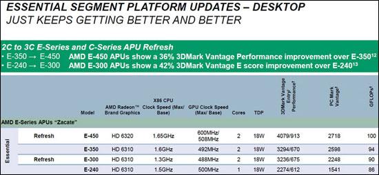 AMD's New APUs