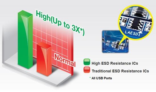 High ESD Resistance ICs