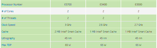 Пять процессоров Intel LGA 775/1156 снимается с производства