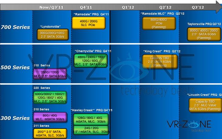 Планы Intel по выпуску SSD на 2012 год
