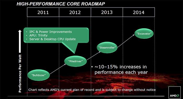 График вывода новых поколений процессоров AMD