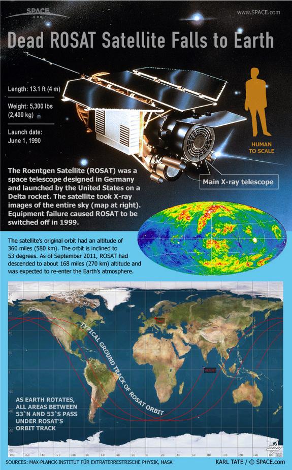 В выходные пройдет «дождь» из обломков орбитального телескопа ROSAT