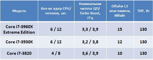 Процессор Core i7-3820 будет анонсирован позже других представителей LGA 2011