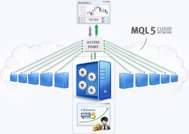 Посредством MQL5 Cloud Network можно сдавать в аренду мощности своего персонального компьютера другим участникам сети...