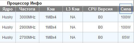 О 65-Вт версии Athlon II X4 631 и его силе