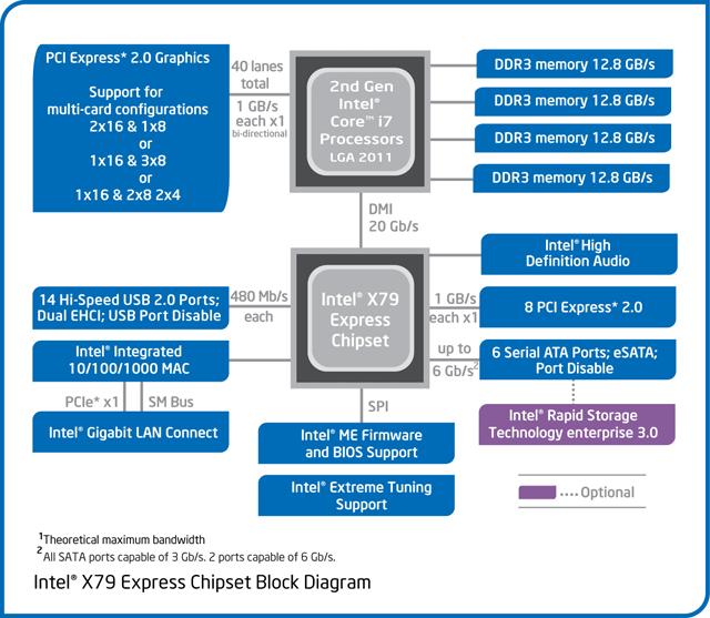 Флагманом является Core i7-3960X с частотой 3,3 ГГц (3,9 ГГц) и разблокированным множителем.  Цена этого процессора в...