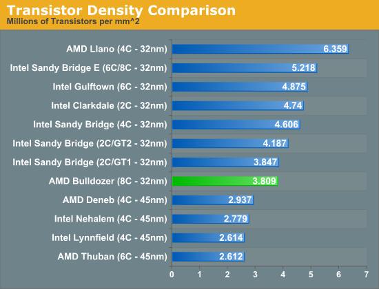 Сравнение плотности транзисторов различных процессоров