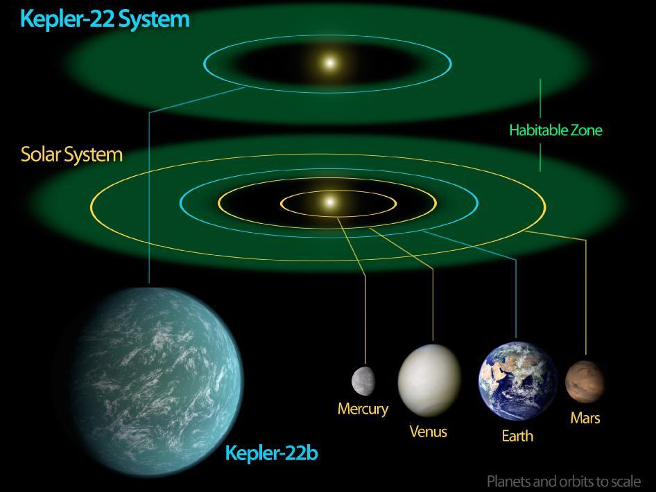 Масштабная модель и расположение планет относительно обитаемой зоны