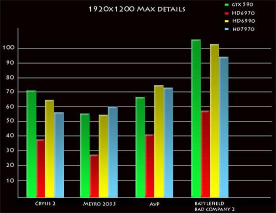 Первые изображения видеокарт Radeon HD 7900 и … тесты