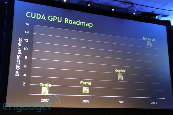 скачать самые новые драйвера nvidia