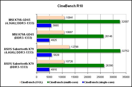 Тест производительности CineBench