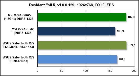 Тест производительности Resident Evil 5
