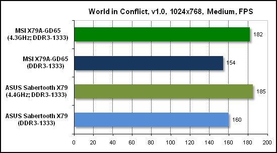 Тест производительности World in Conflict