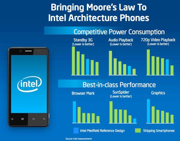 Реализацией усовершенствований занимались разработчики нидерландской компании Silicon Hive, которую Intel приобрела...