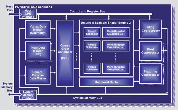 Автор Смоличев Роман Источник http://www.macrumors.com.  Какой графический процессор использует iPhone 3GS?
