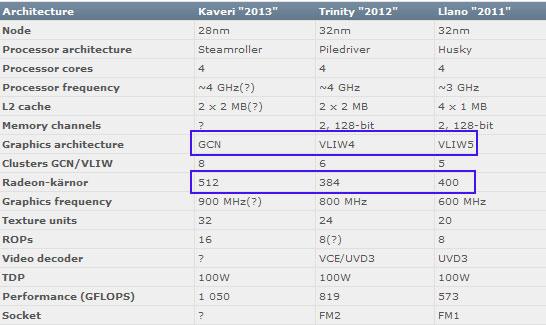 Графика уровня HD 7750 пропишется в APU Kabini