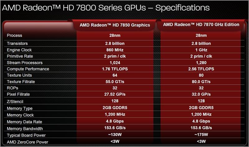 Характеристика Ati Radeon 3600 Series