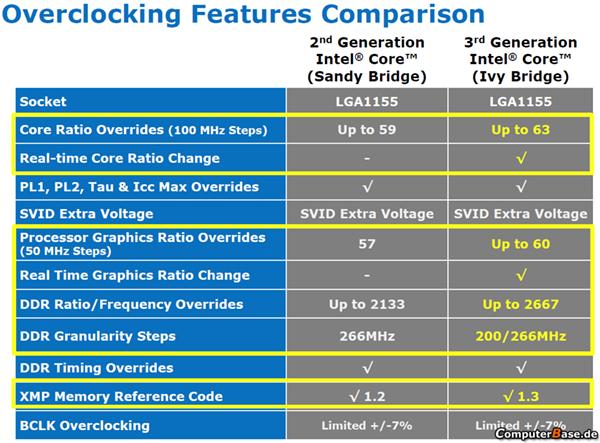 Intel рассказала о разгоне процессоров Ivy Bridge