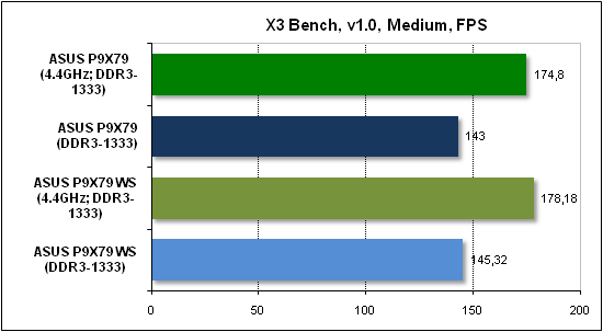 Тест производительности X3