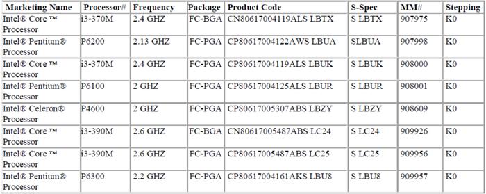 Шесть мобильных процессоров Intel Core первого поколения отправляются на пенсию