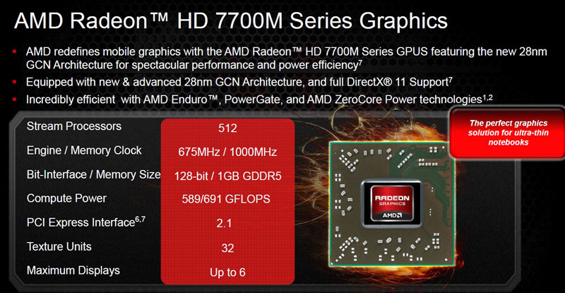 AMD Radeon HD 7000M Series