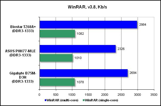 Тест производительности WinRAR