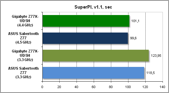 Тест производительности SuperPI
