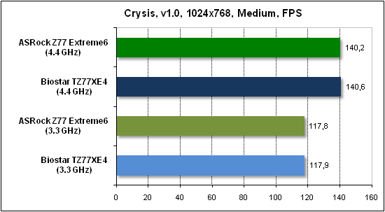 Тест производительности Crysis
