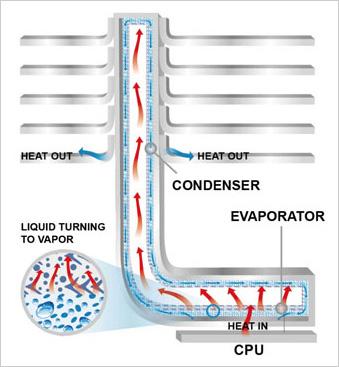 Тепловые трубки современных