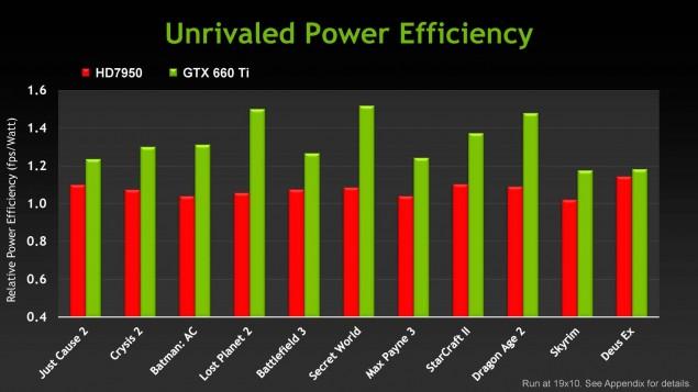 NVIDIA GeForce GTX 660 Ti