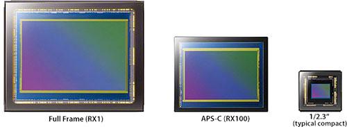 http://www.3dnews.ru/_imgdata/img/2012/09/12/635087/sensor_size_compare.jpg