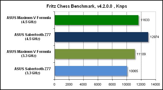 Тест производительности Fritz